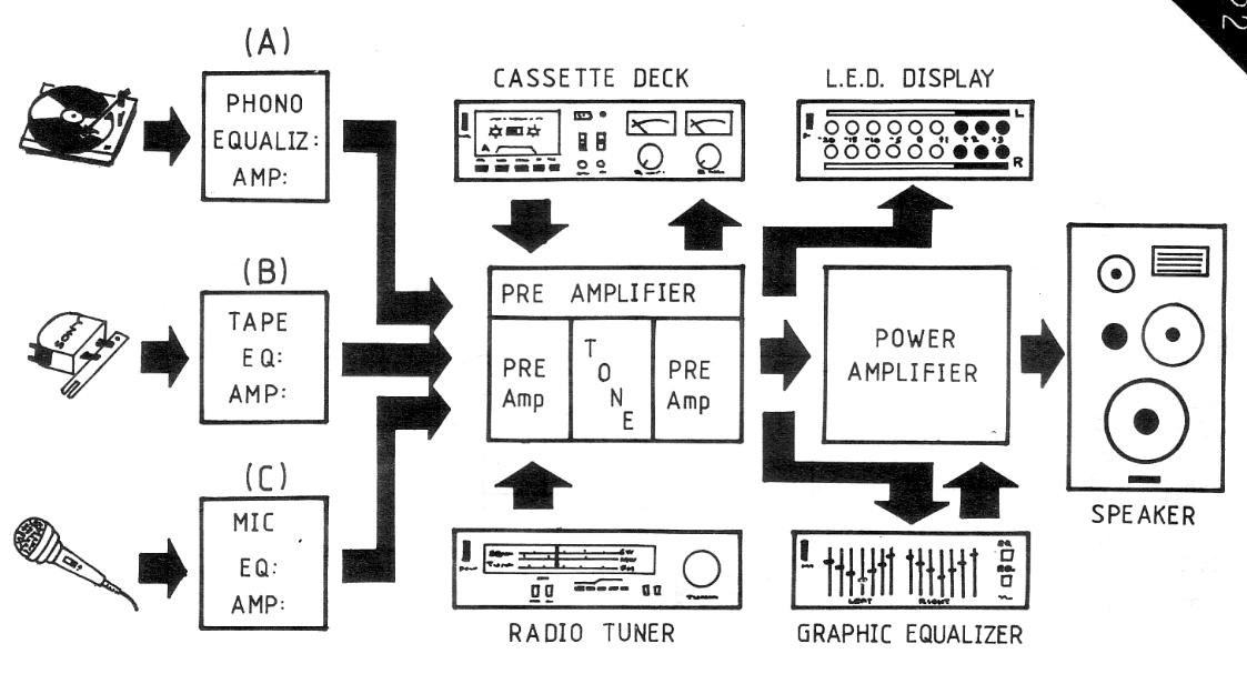 Amplifier System Connection Diagram