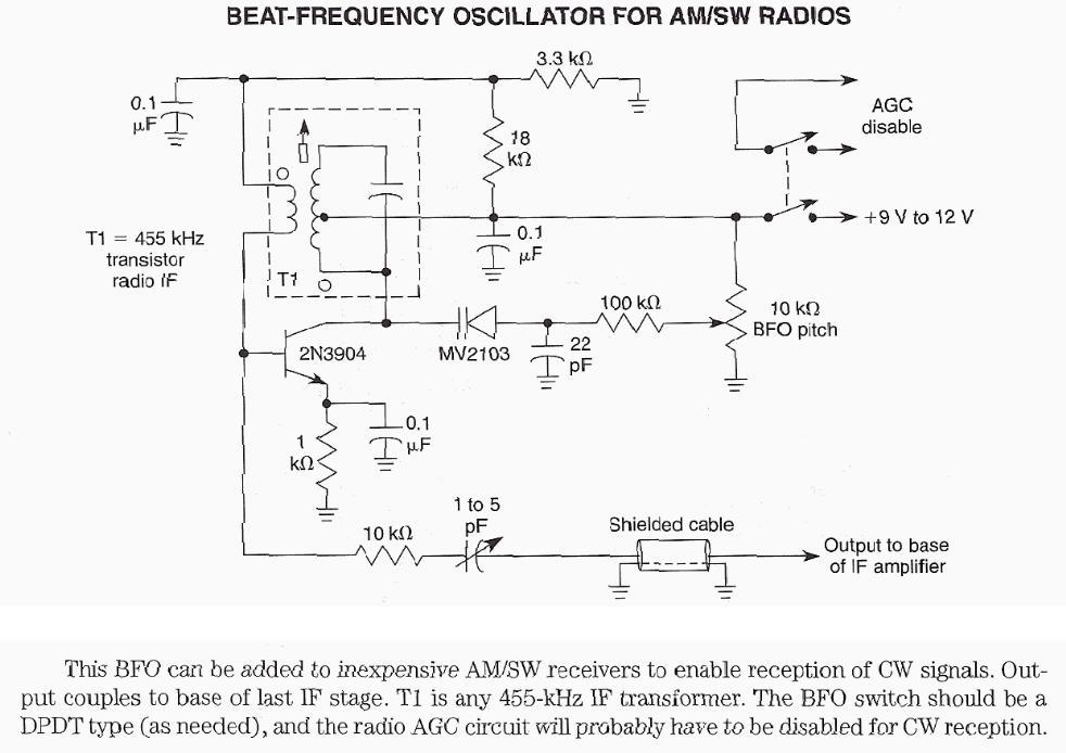 Beat Freq Oscillator AM-SW Radios